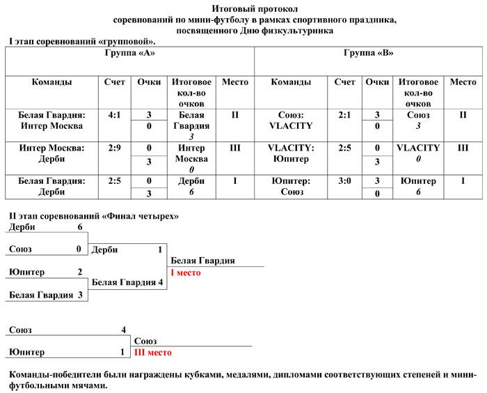 Протокол соревнования мини футбол
