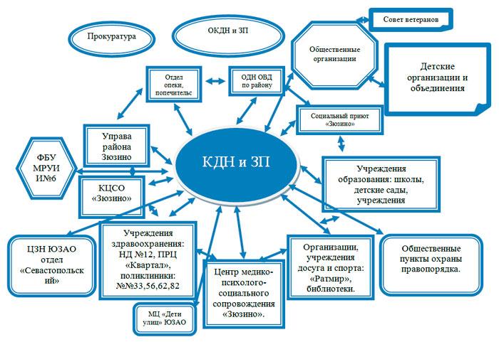 Схема взаимодействия КДН и ЗП